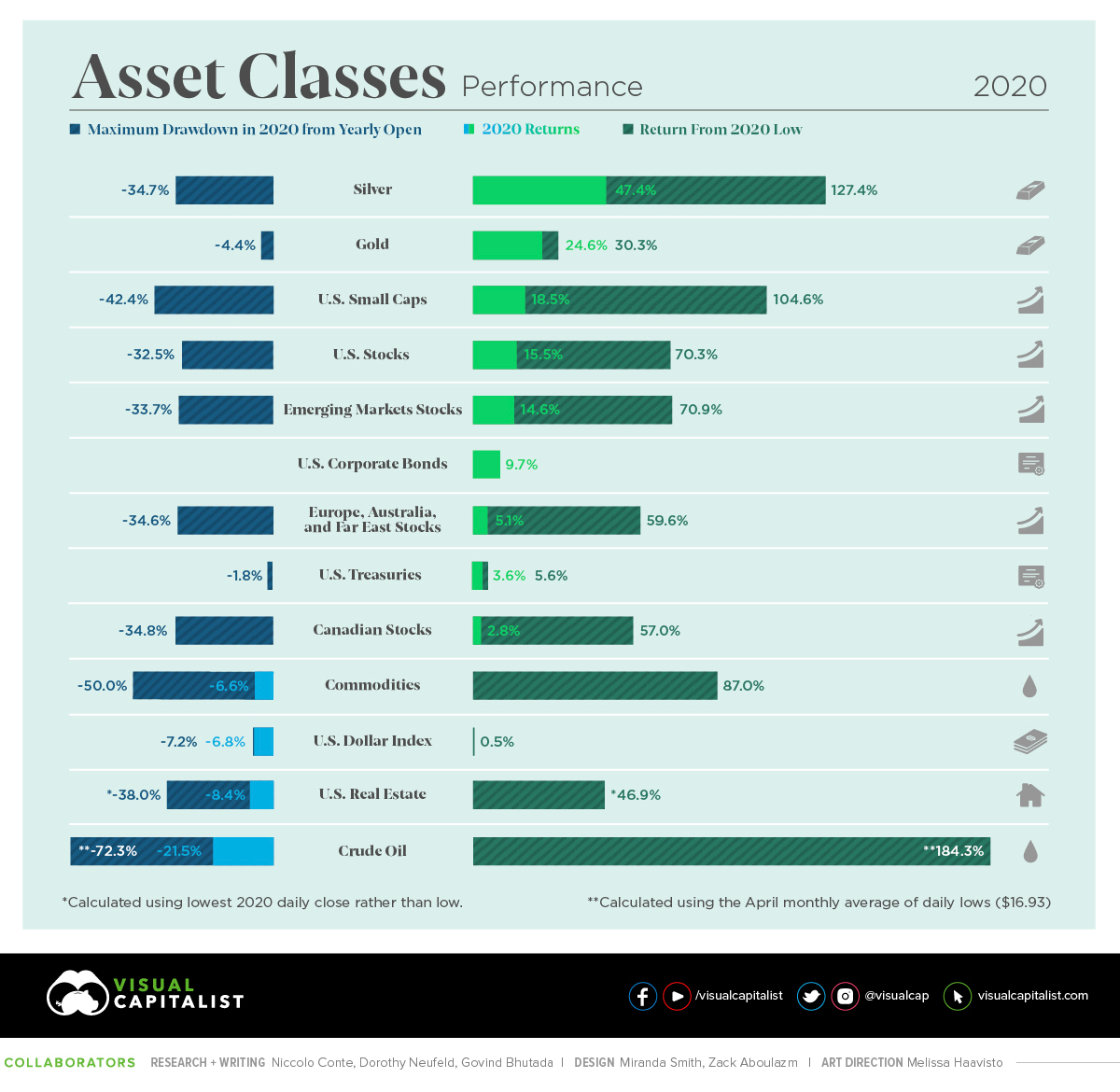 Major Asset Class Returns in 2020